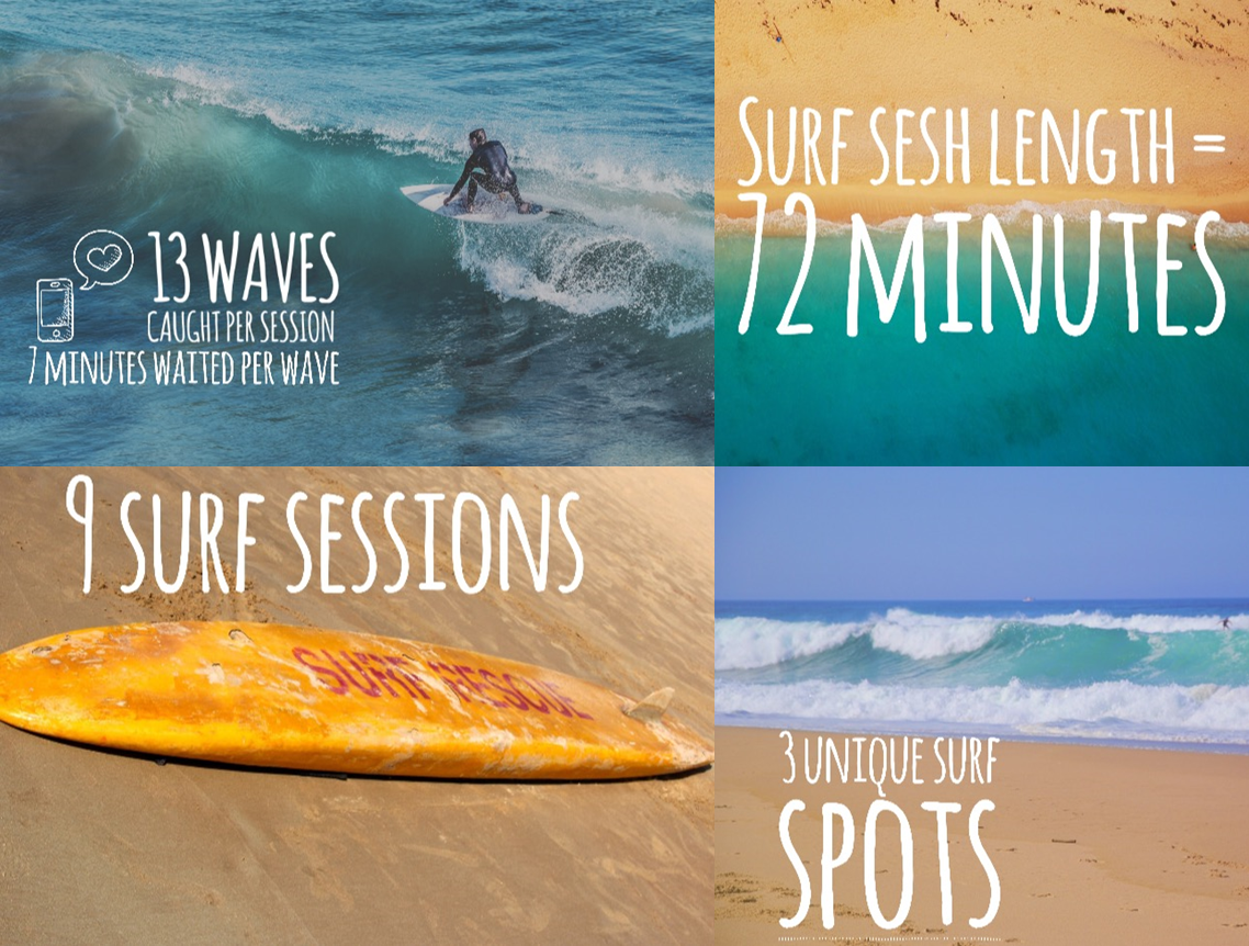 RipCurl Search GPS surf spot finder guide stats