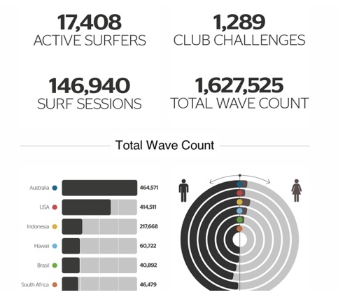 RipCurl Search GPS surf stats surf spots surf guide surf finder